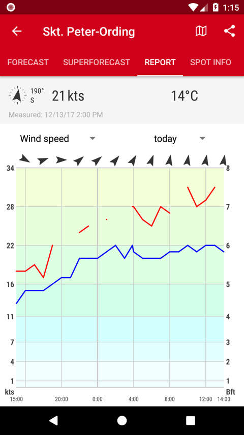 Windfinder apps for ios and android windfinder the current wind speed wind direction air temperature air pressure and other values at these sites can be viewed in real time ccuart Gallery