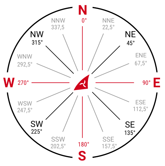 Wind Speed Units Directions